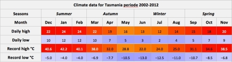 Data from Bureau of Meteorology. Official records for Australia in January; Daily Extremes. http://www.bom.gov.au/cgi-bin/climate/31 July 2013. Accessed 06 April 2015